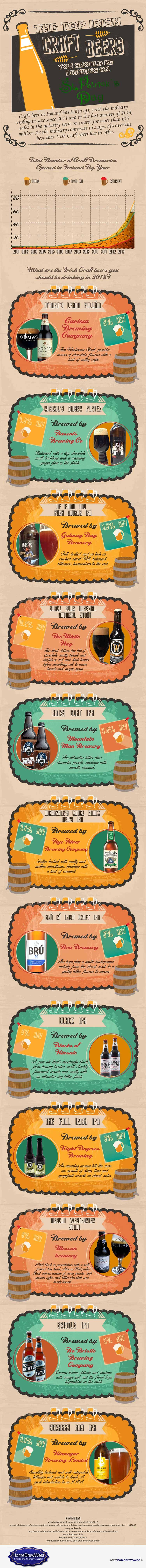 Infographic: top Irish craft beers for St Patrick's Day
