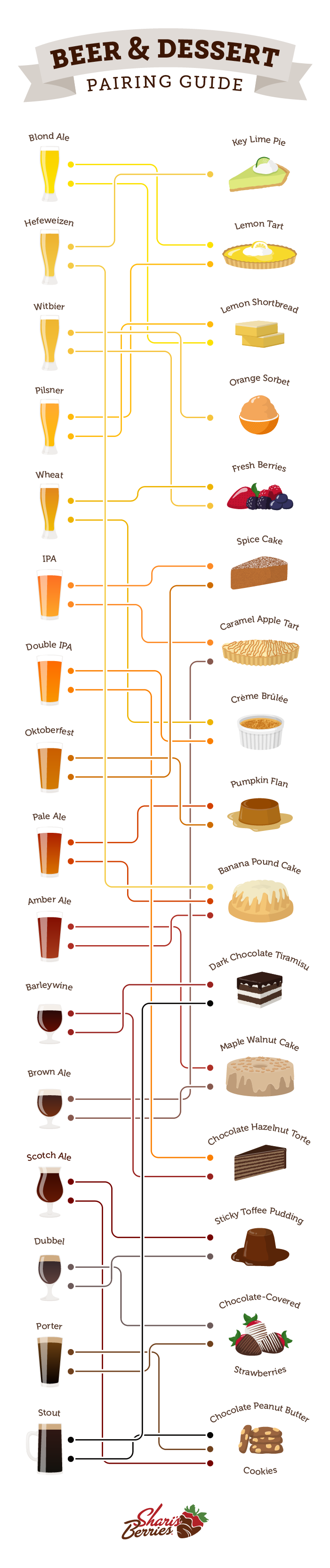 Infographic: best beer and dessert pairings