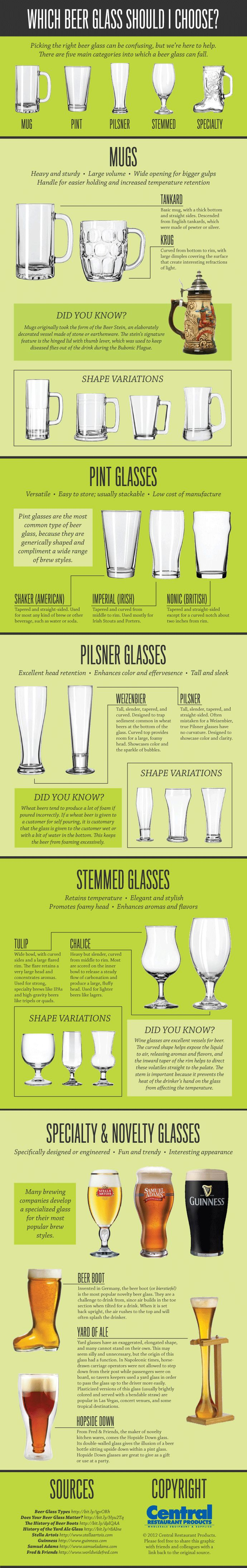 Infographic: which beer glass should I choose?