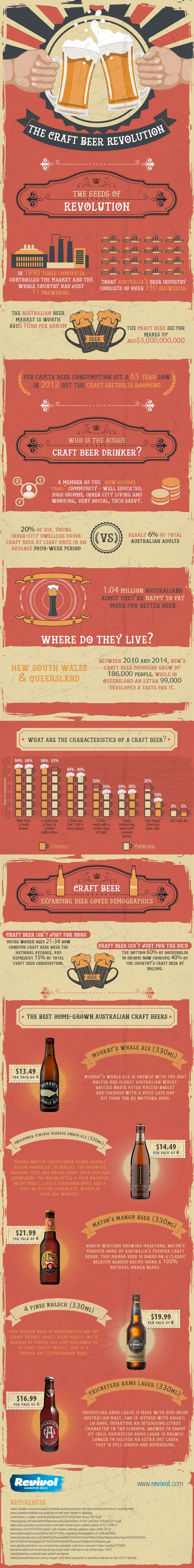 Infographic: craft beer in Australia